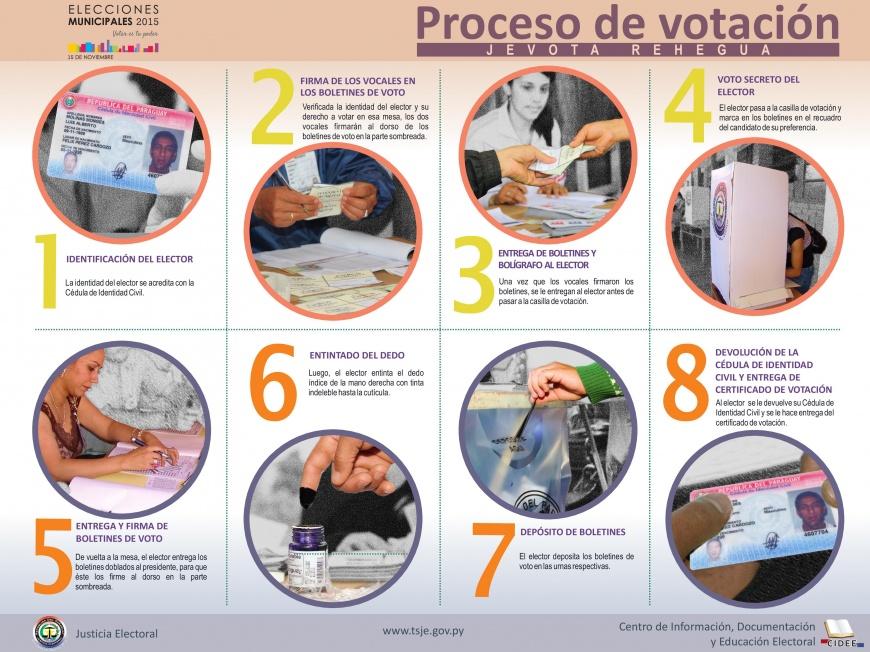 Afiche: Procedimiento de votación.